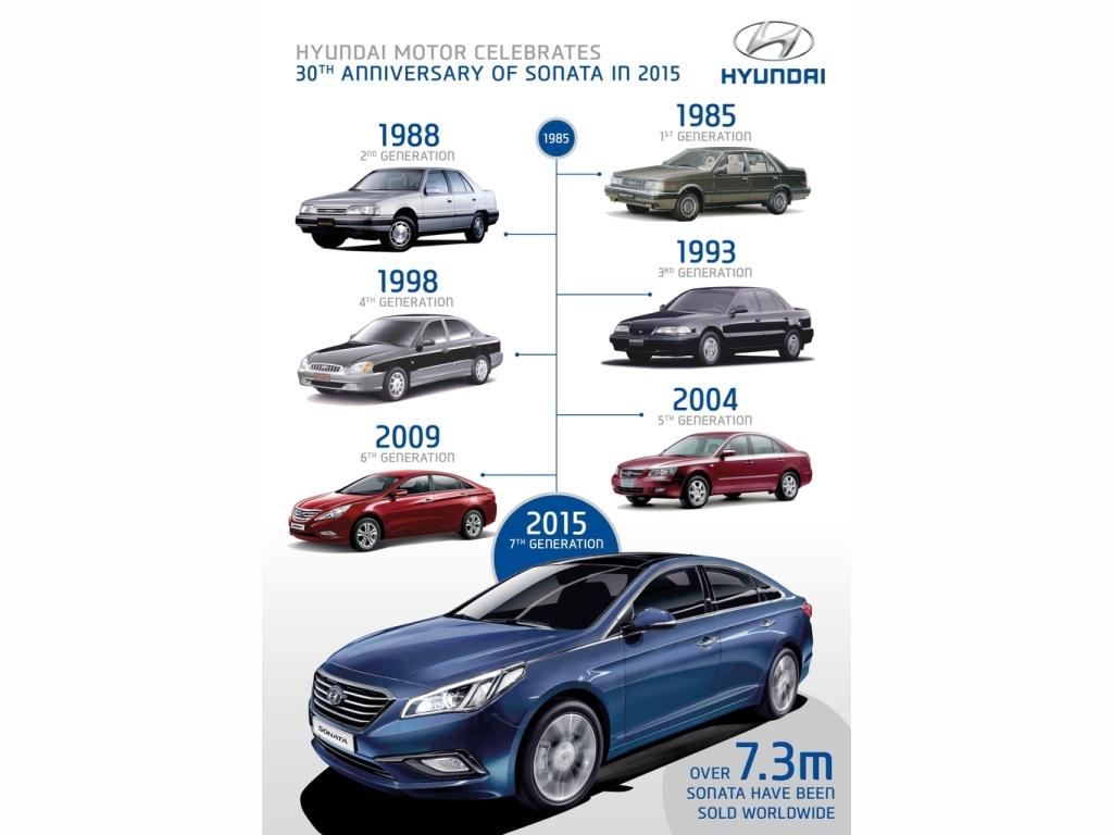 Hyundai Sonata má narozeniny - slaví 30 let na trhu