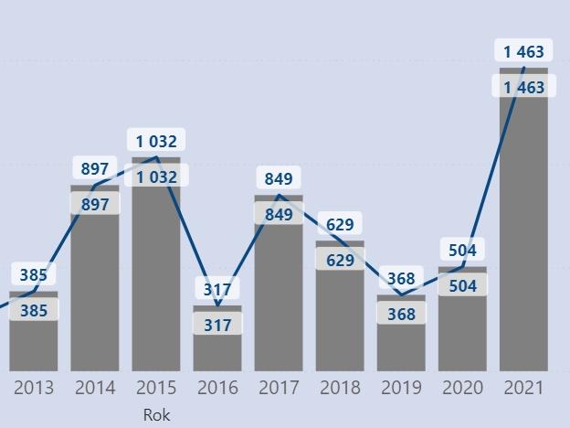 Češi letos rekordně registrují LPG auta, dominuje jedna značka