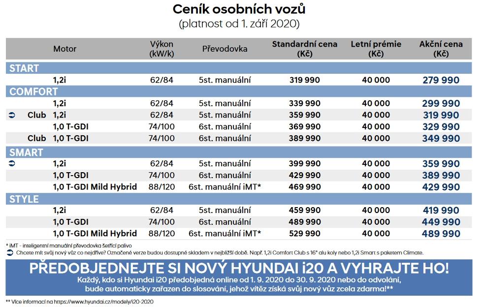 ceník hyundai i20 2020