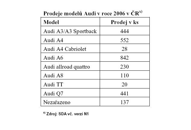 Audi opět hlásí rekordní prodeje