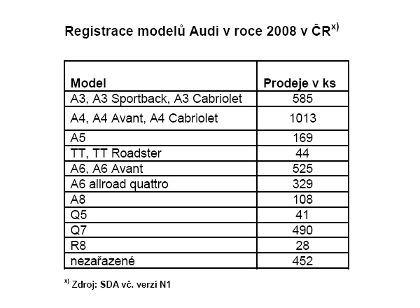 Další rekordní rok pro Audi