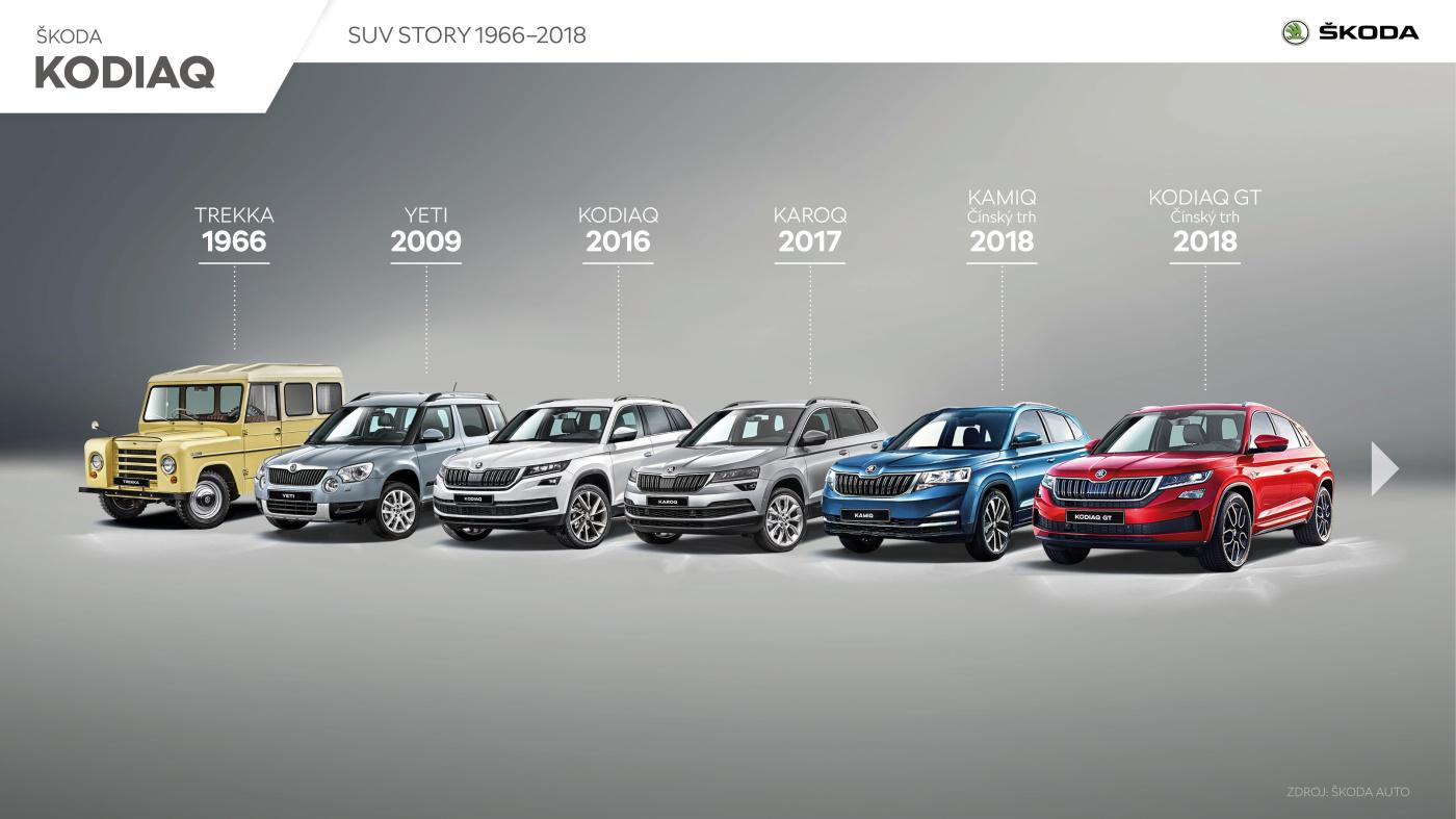 SUV Skoda